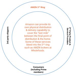 AMZN 3rd Ring