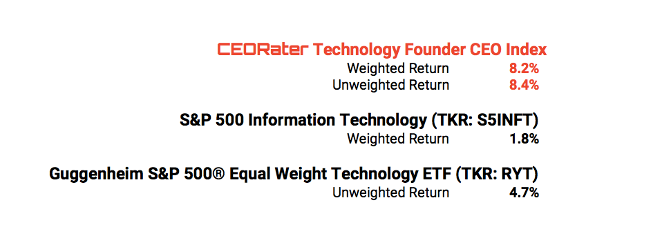 CEORater Technology Founder CEO Index Outperformed in Q1'18