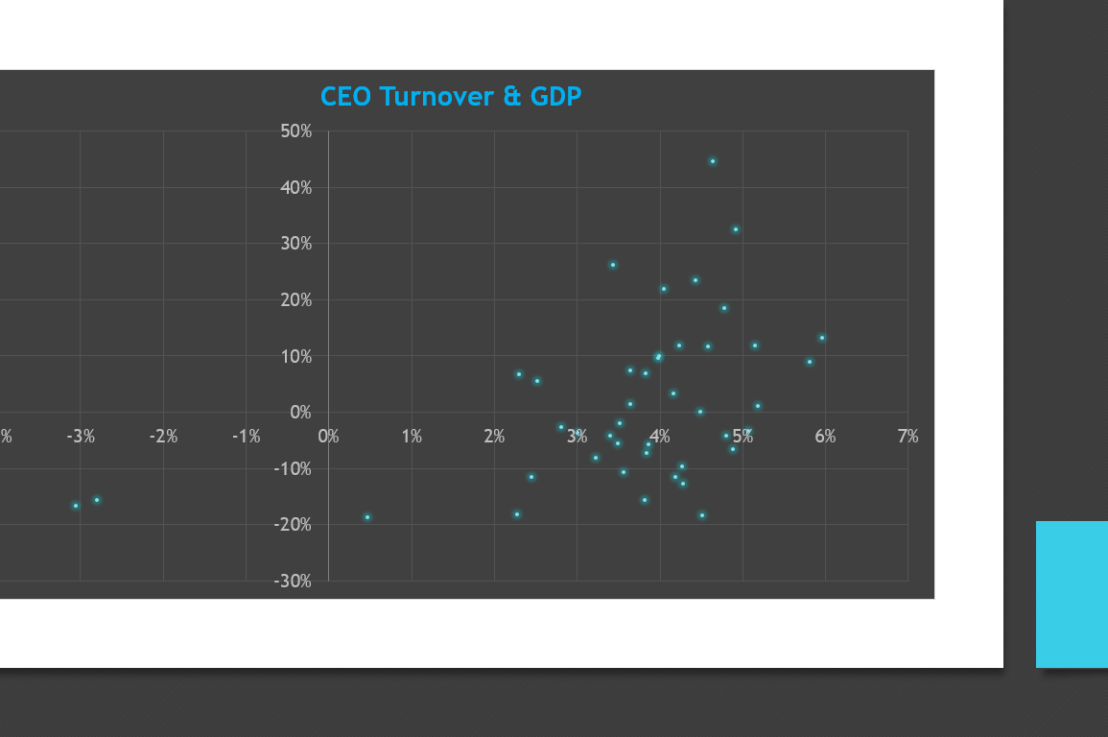 Are GDP & CEO Turnover Related?