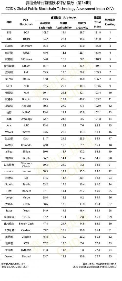 أحدث تصنيفات العملات الرقمية في الصين - تقني نت العملات الرقمية