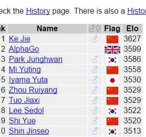 Google AlphaGo moves 2nd in Go Ranking