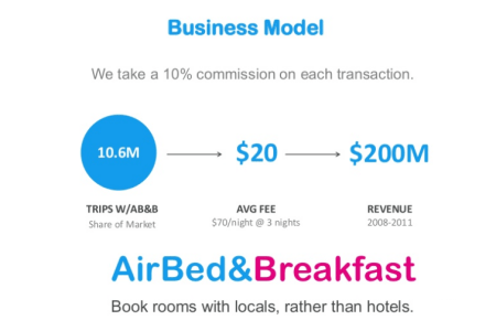 Business Plans/ Pitch Decks of Airbnb, Square, LinkedIn, Youtube, Mint and 15 other Startups