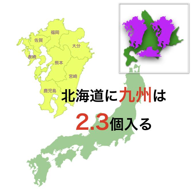 北海道には九州が2.3個入る