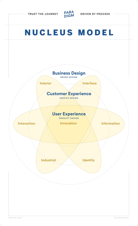 Unlocking Design's Process-Driven Business Potential [Guest