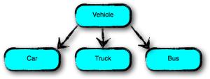 Object Oriented Programming (OOP) Diagram