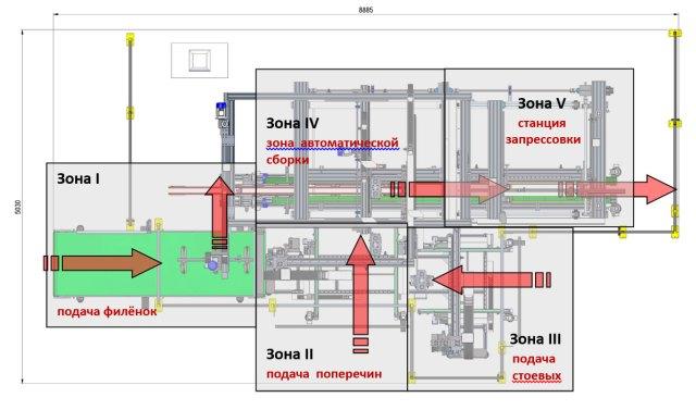 Рабочие зоны ваймы с автоматической загрузкой SFA 90
