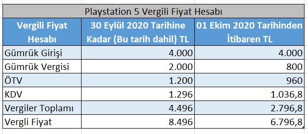 playstation 5 türkiye fiyatı ne kadar