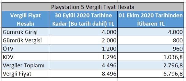 playstation 5 Türkiye satış fiyatı