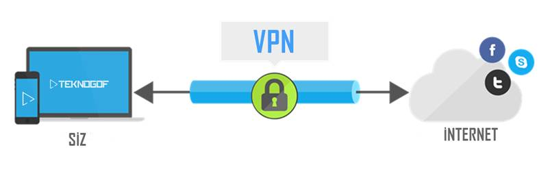 VPN Ne İşe Yarar