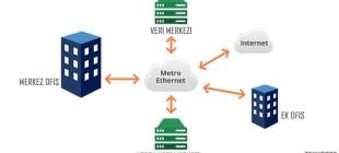 Metro Ethernet Nedir?