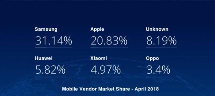 Samsung waendelea kuongoza