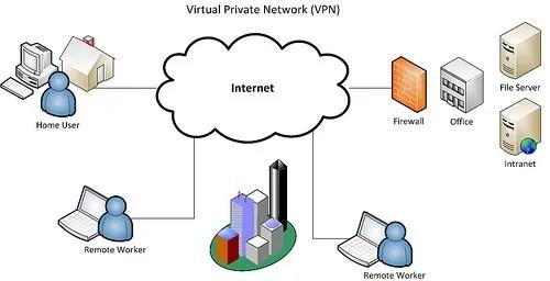 Kampuni za simu kuzuia VPN