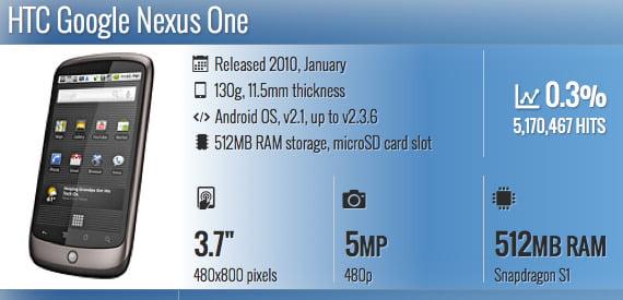 Produk HTC dan Google pertama di 2010