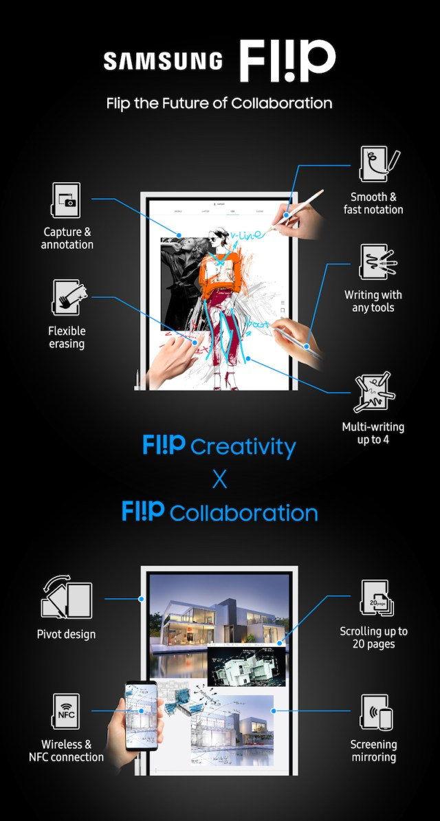 Samsung Flip Creativity and Collaboration Infographics