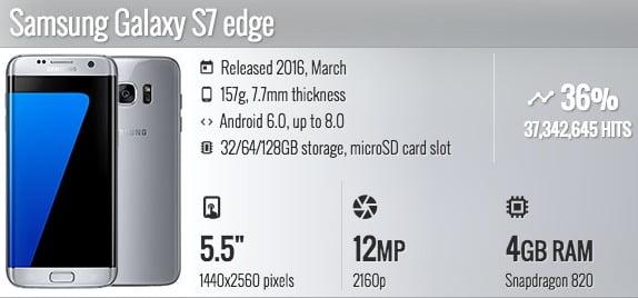 Samsung Galaxy S7 edge Jenis smartphone wireless charging