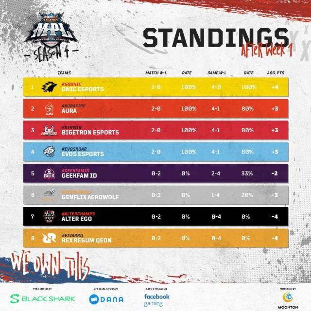 Standings after Week 1