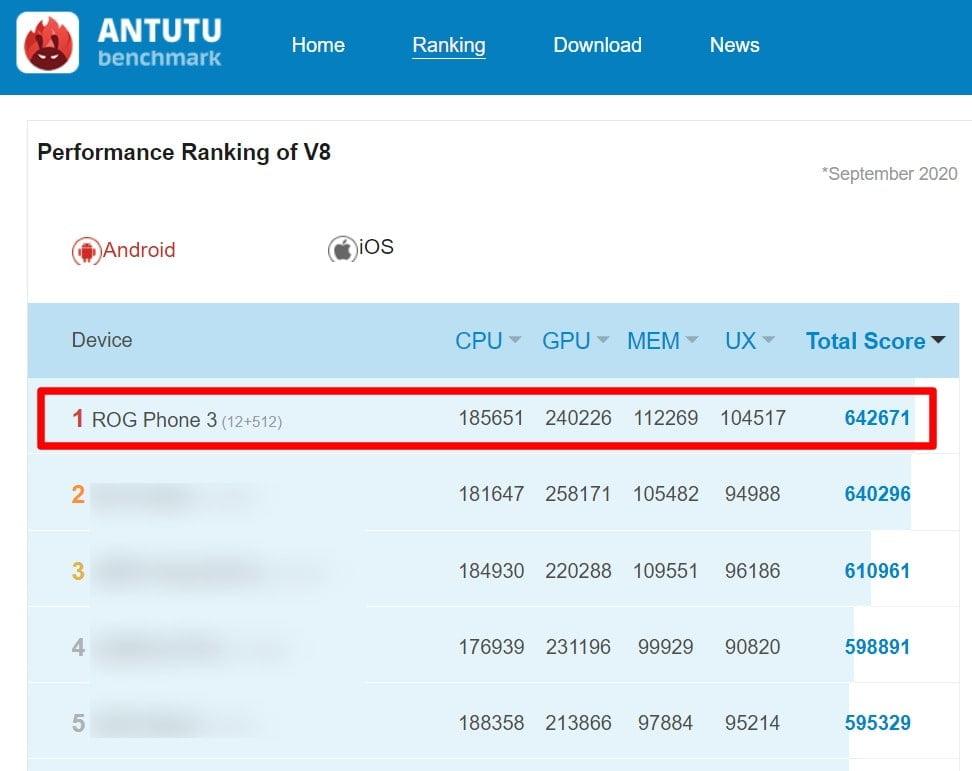 Ranking AnTuTu Benchmark ASUS ROG PHONE 3