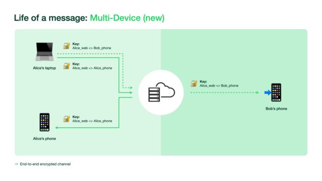 WhatsApp Multi Device versi Baru