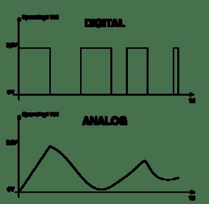 Moderne Microbit – Logning af sensordata til brug i matematik og fysik WG-22