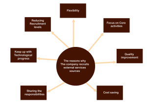 what is outsourcing and why outsourcing with us