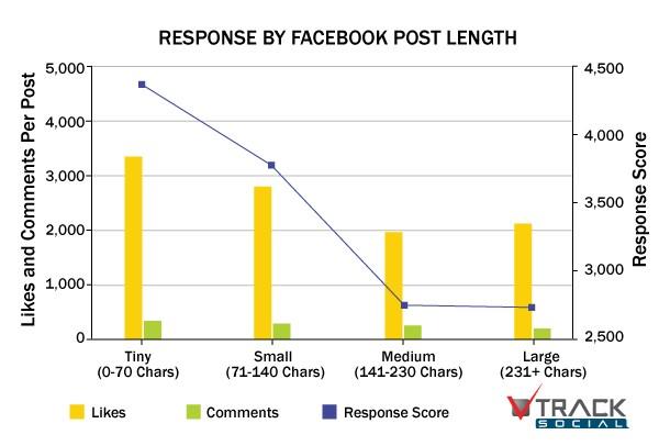 długość tekstów do Internetu, Jak długi powinien być tekst doInternetu?, Tekstowni.pl