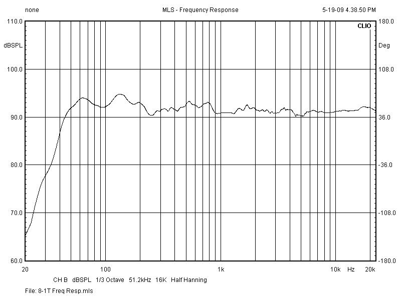 8-1T Frequency Response