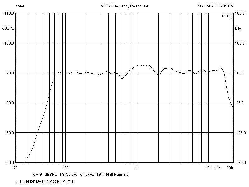 Tekton Design Model 4-1 Frequency Response