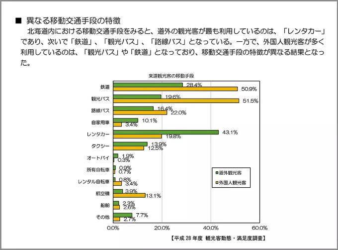 出典: 平成30年10 北海道経済部観光局 「北海道観光の現況 2018」より