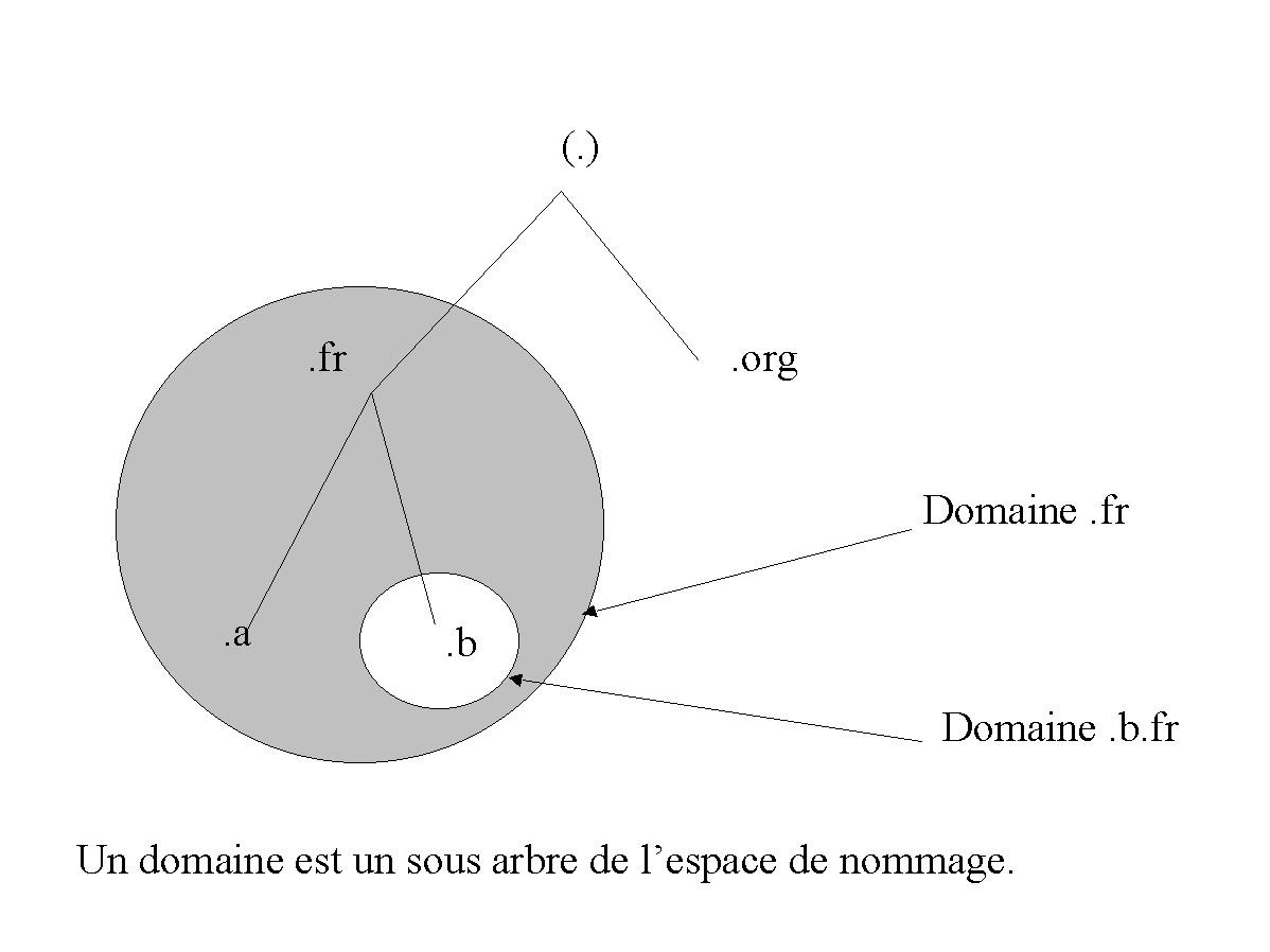 Figure 26-1. Les domaines