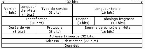 datagramme ip