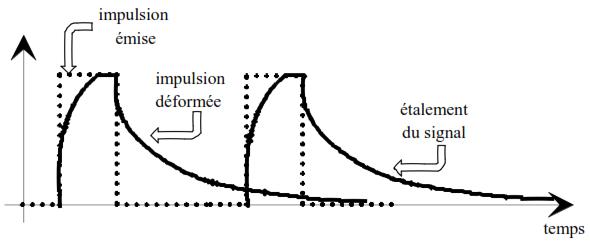 Notion de rapidité de modulation