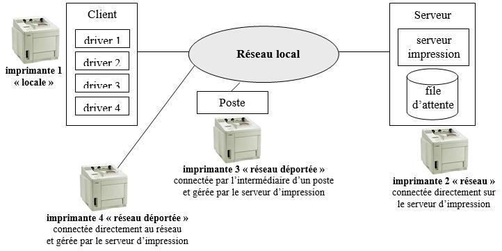 Schéma général d'impression en réseau