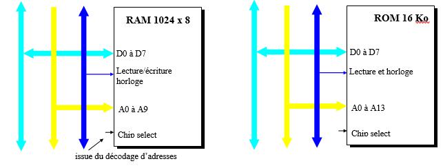 caracteristiques RAM ROM