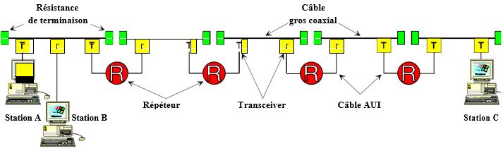 taille des trames Ethernet