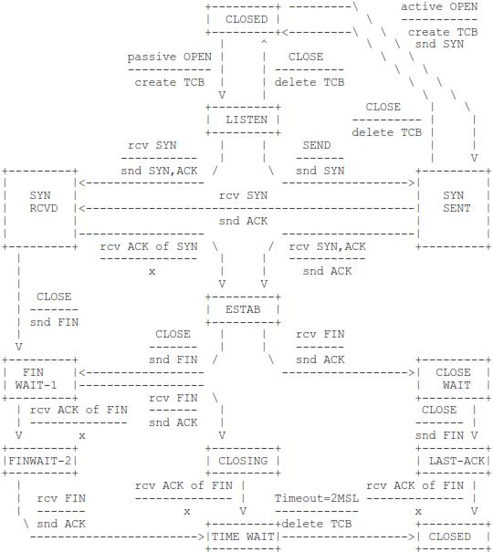 Diagramme d'état d'une connexion TCP
