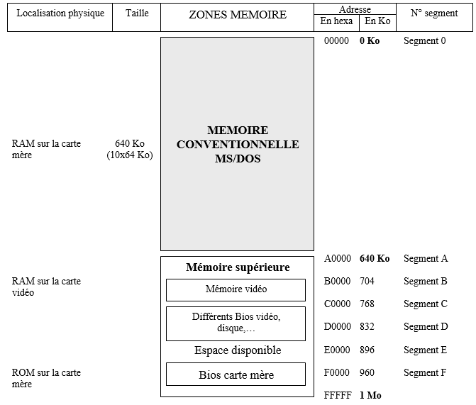 MEMOIRE DU PC : MEMOIRE SUPERIEURE (de 640 Ko à 1 Mo)