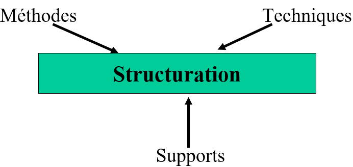 Structuration 1