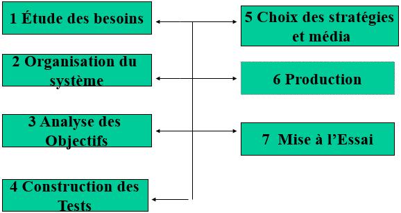 design pedagogique 1