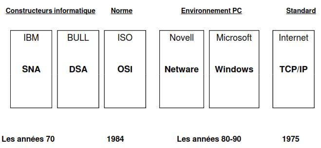 Les principales architectures 1