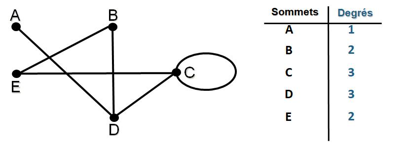 Le degré d'un sommet d'un sommets de graphe
