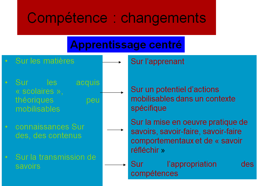 Apprentissage centré
