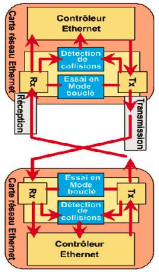 Le mode Ethernet half-duplex