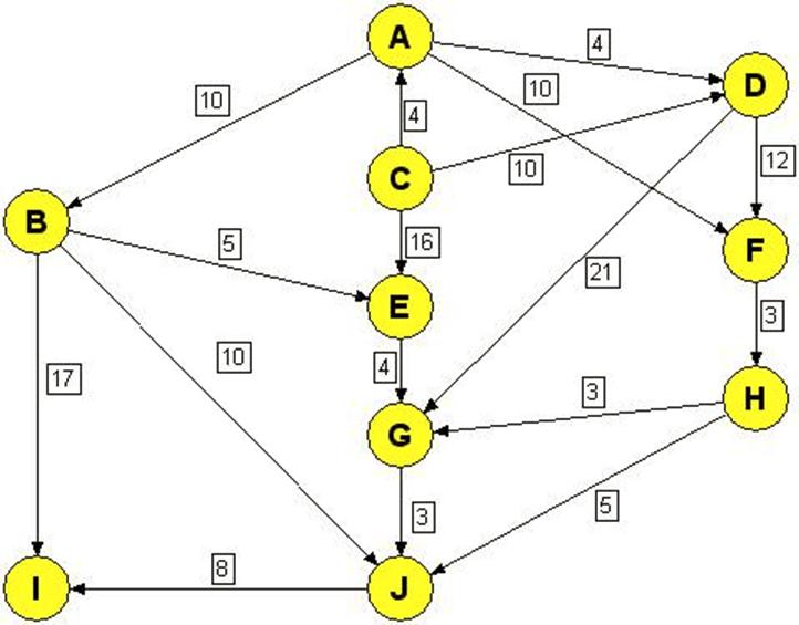Algorithme Dijkstra  2