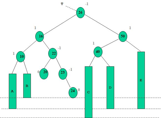 Arbre AVL: suppression La réorganisation de l 'arbre peut nécessiter plusieurs rotations successives.