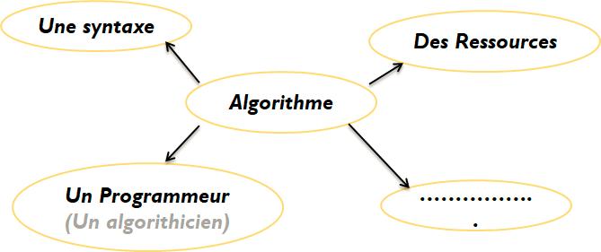 C'est quoi une complexité d'un algorithme?