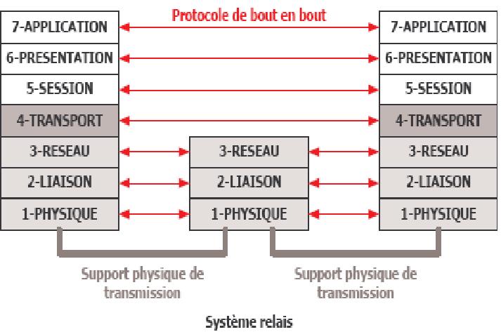 notion de protocole 1