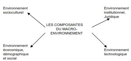 Les différentes composantes du macro-environnement. cours de marketing gratuit