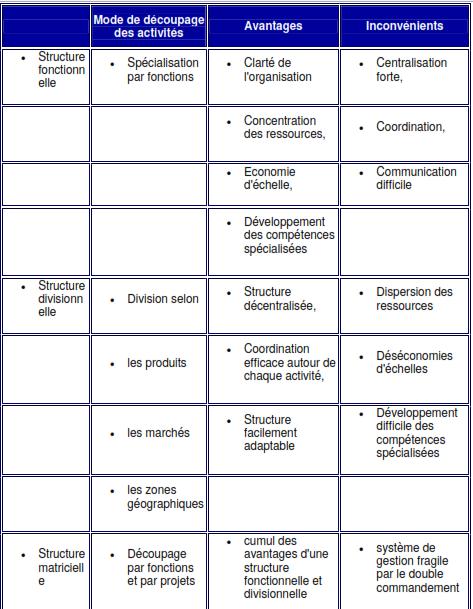 Les differents types de structures