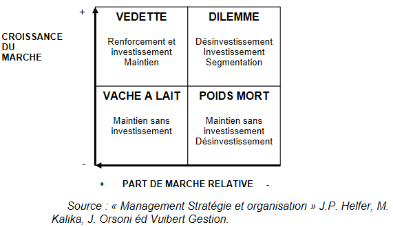 Strategies generiques
