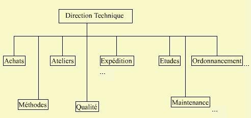 planification de la production direction technique